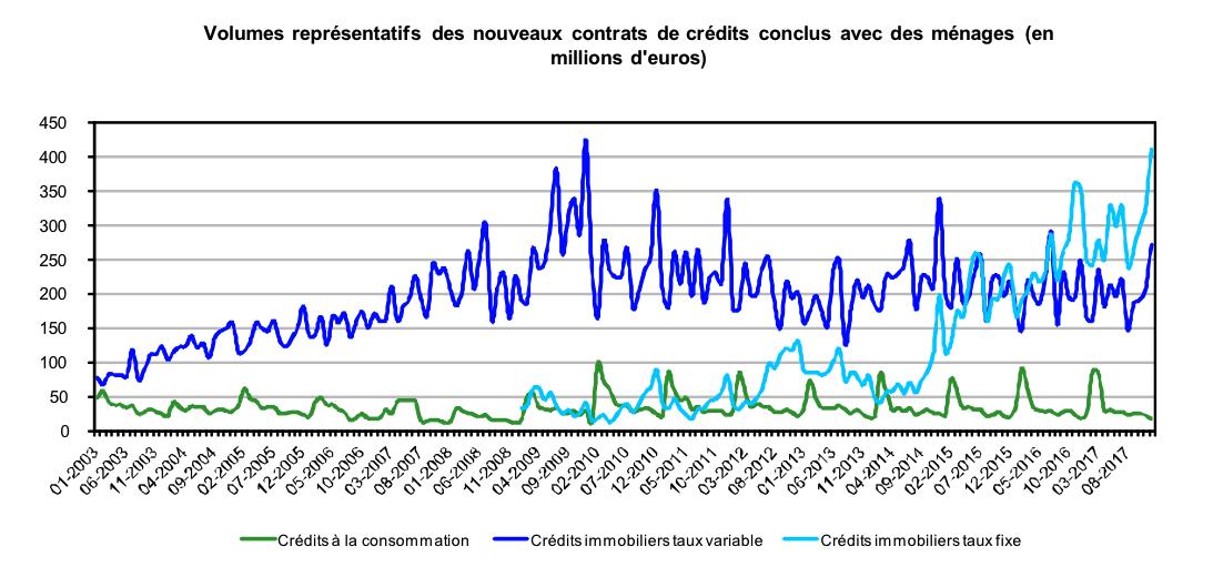 Volumes des nouveaux contrats de crédits conclus avec des ménages