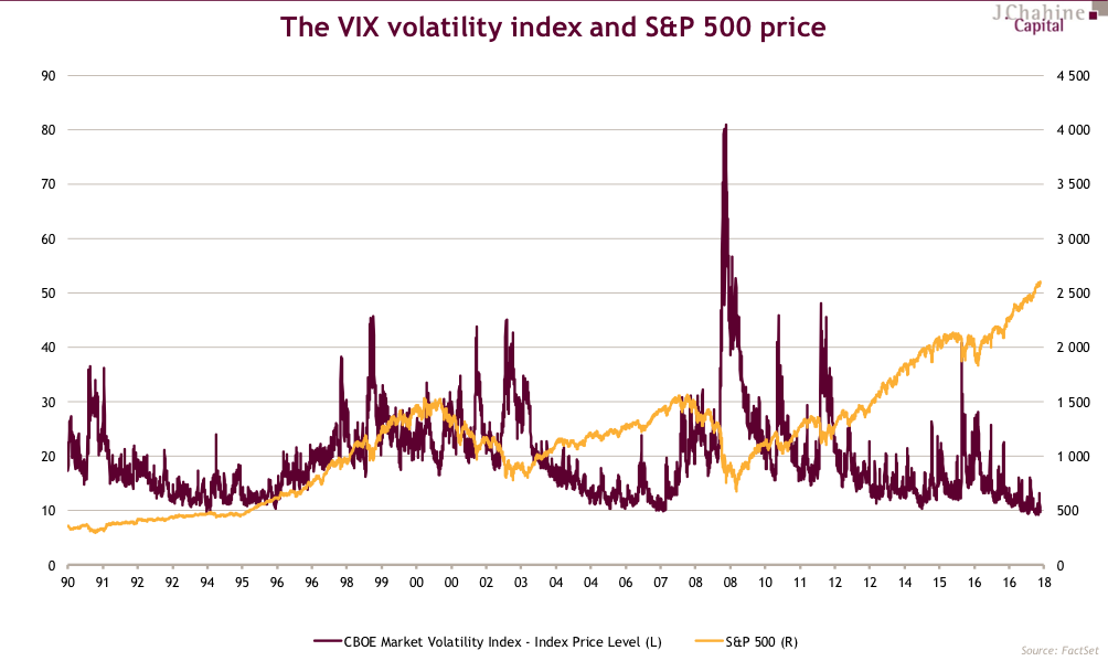 The Vix volatility index and S&P 500 price