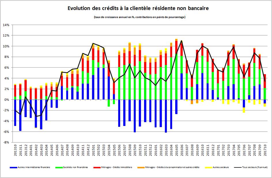 Evolution des crédits à la clientèle résidente non bancaire