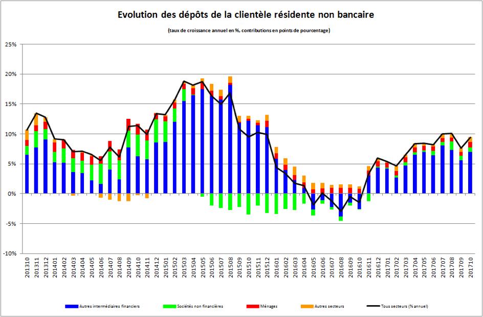Evolution des dépôts de la clientèle résidente non bancaire