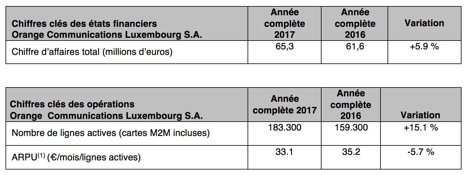 Résultats Orange 2017