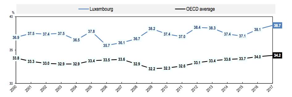 Source: OCDE