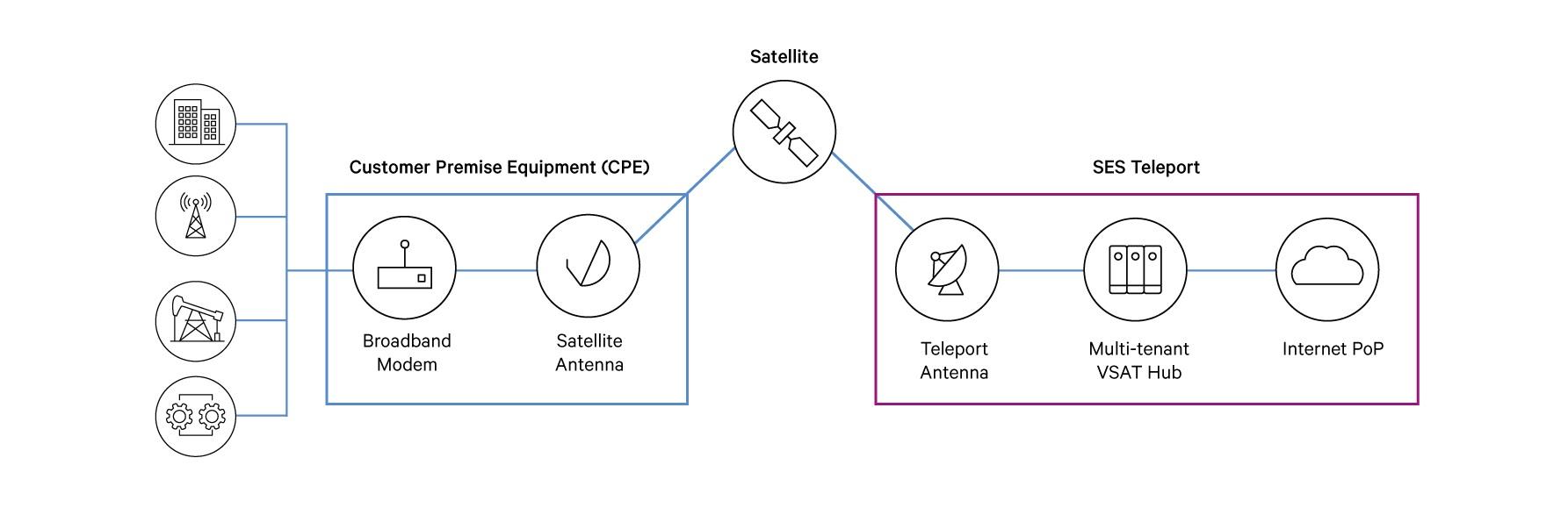 ses  networks enterprise broadband platform