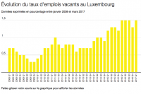 taux d'emploi luxembourg