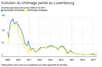 chômage partiel luxembourg