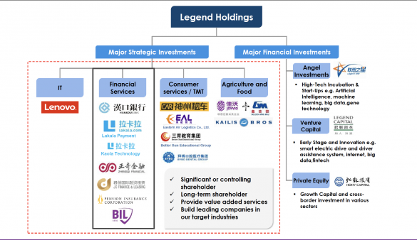 Legend Holdings est un groupe privé fortement diversifié.