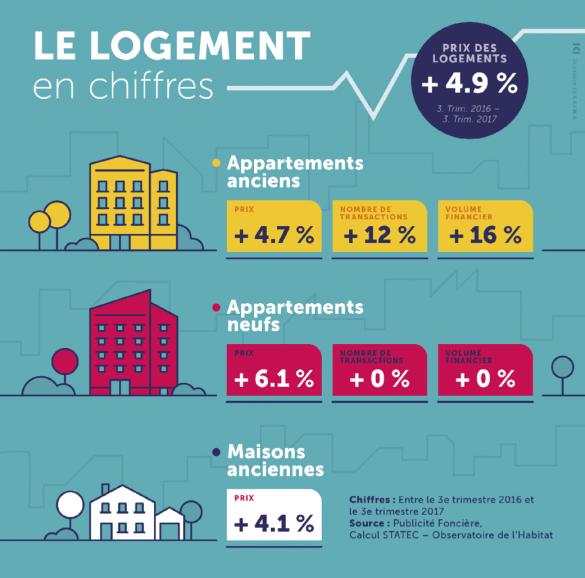 Appartement ancien ou neuf, maison, les prix de l'immobilier continuent de s'envoler.