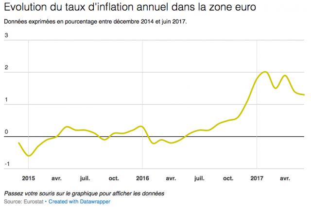 Le taux de chômage stable à 9,3% en mai — Zone euro