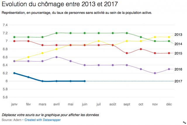 Le chômage en baisse dans la Manche et le Calvados — Normandie