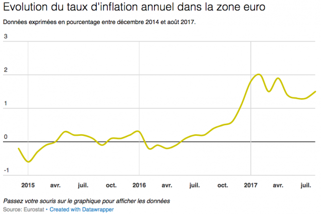 inflation luxembourg