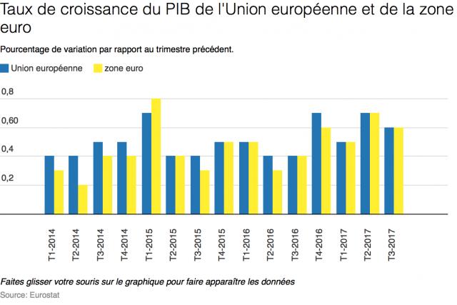 Croissance soutenue au 3e trimestre, moins d'inflation en octobre — Zone euro