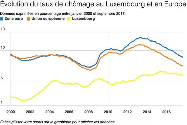 Zone euro: Croissance soutenue au 3e trimestre, moins d'inflation en octobre