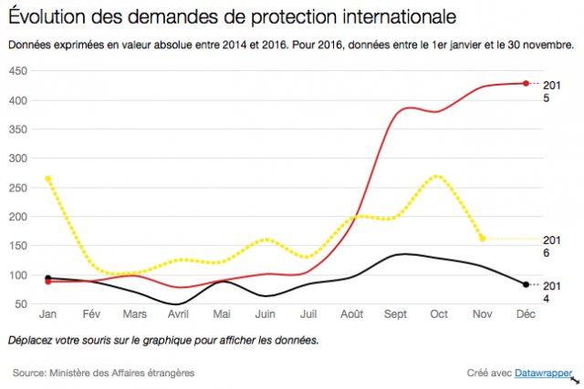 Protection internationale